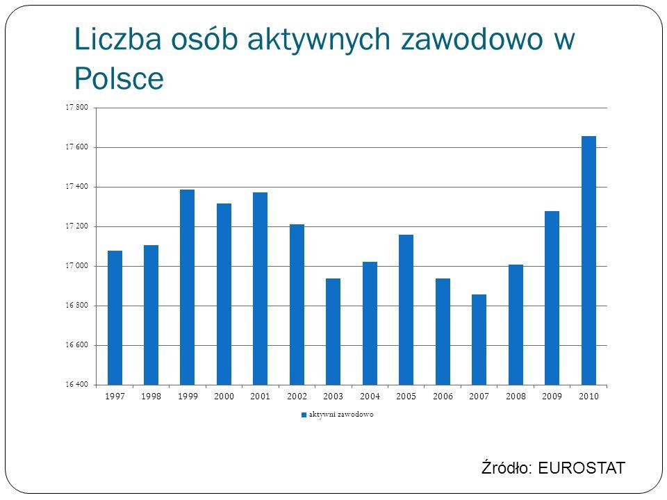 Liczba osób aktywnych zawodowo w Polsce Źródło: EUROSTAT