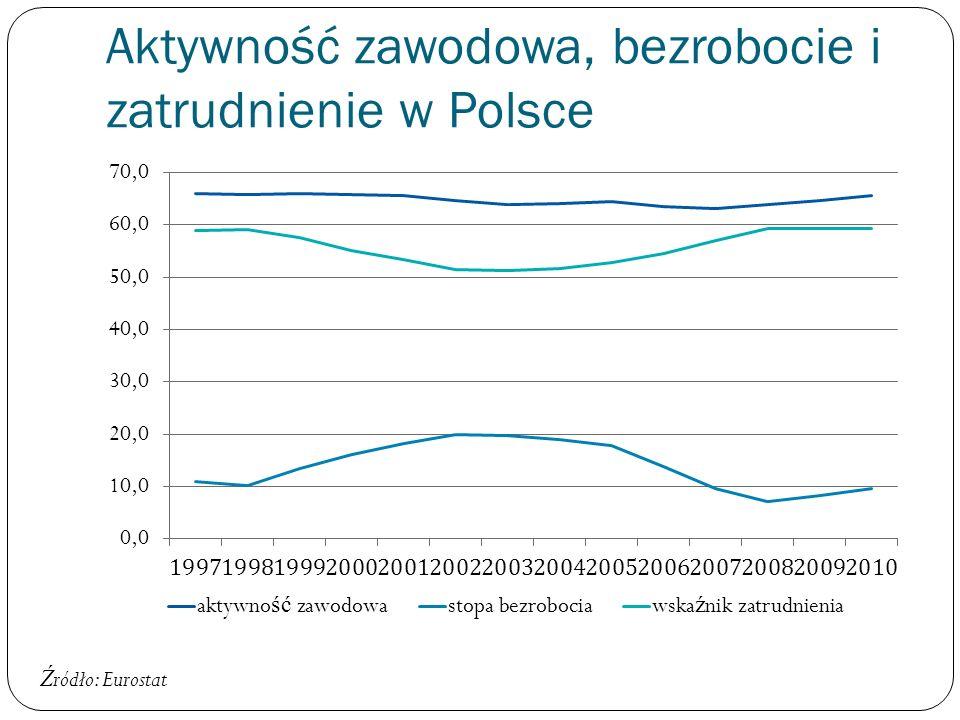 Ź ródło: Eurostat Aktywność zawodowa, bezrobocie i zatrudnienie w Polsce
