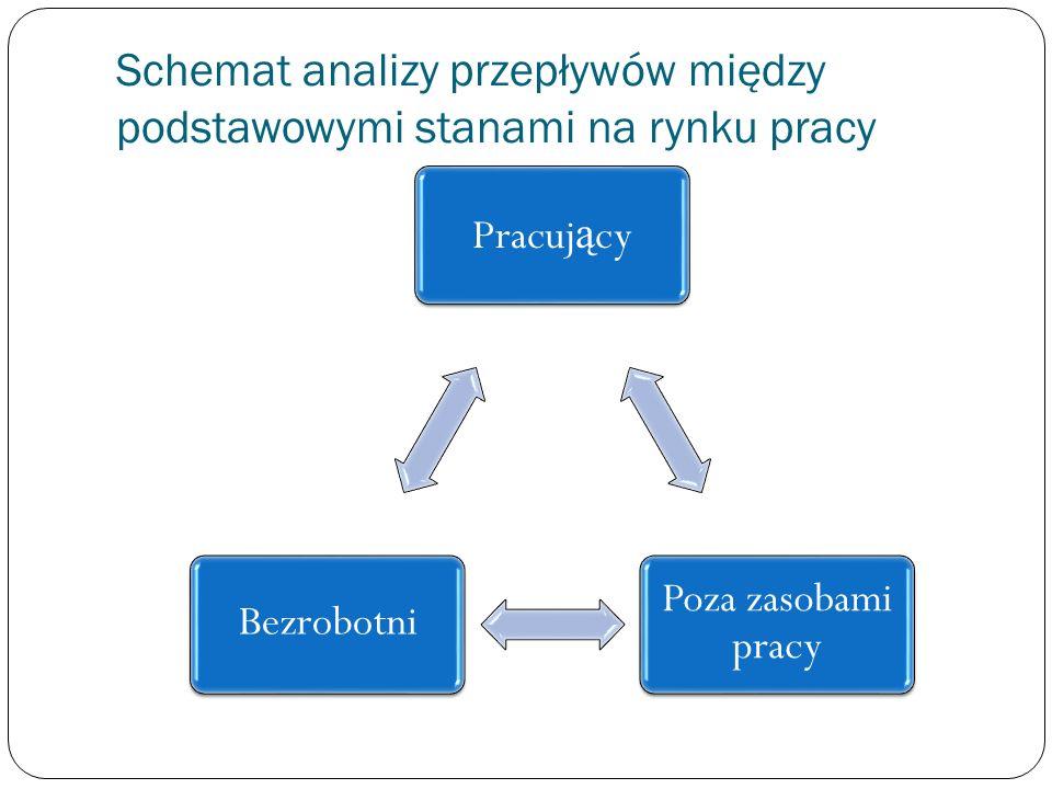 Schemat analizy przepływów między podstawowymi stanami na rynku pracy Pracuj ą cy Poza zasobami pracy Bezrobotni