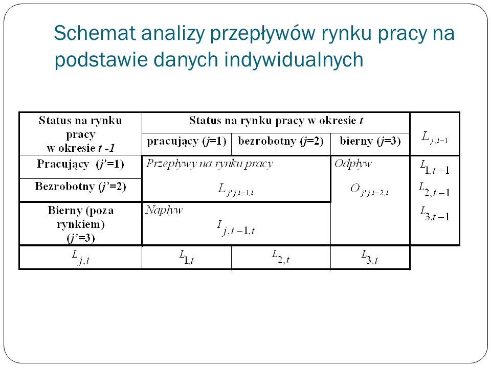 Schemat analizy przepływów rynku pracy na podstawie danych indywidualnych