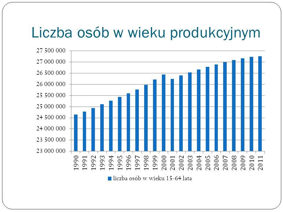 Liczba osób w wieku produkcyjnym