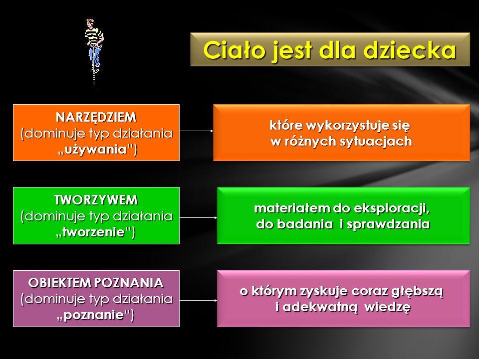 Ciało jest dla dziecka NARZĘDZIEM (dominuje typ działania używania ) używania ) OBIEKTEM POZNANIA (dominuje typ działania poznanie ) poznanie ) TWORZY