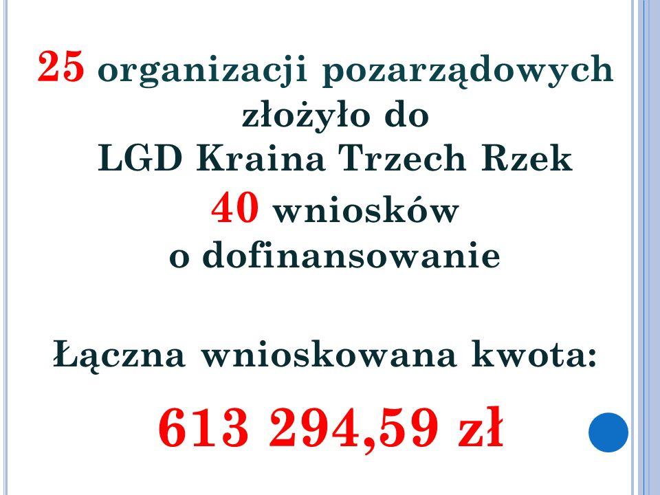 25 organizacji pozarządowych złożyło do LGD Kraina Trzech Rzek 40 wniosków o dofinansowanie Łączna wnioskowana kwota: 613 294,59 zł