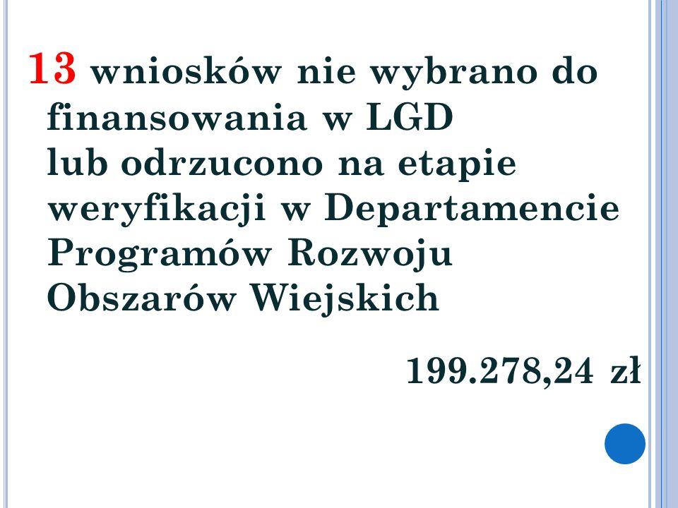 13 wniosków nie wybrano do finansowania w LGD lub odrzucono na etapie weryfikacji w Departamencie Programów Rozwoju Obszarów Wiejskich 199.278,24 zł