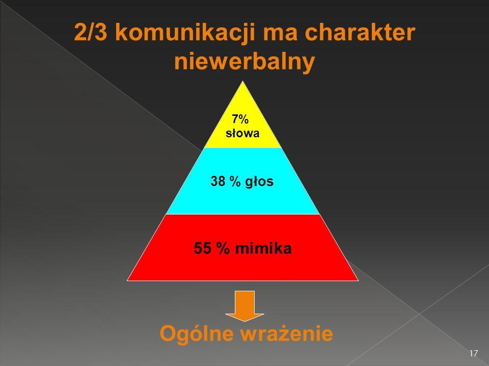 2/3 komunikacji ma charakter niewerbalny Ogólne wrażenie 7% słowa 38 % głos 55 % mimika 17