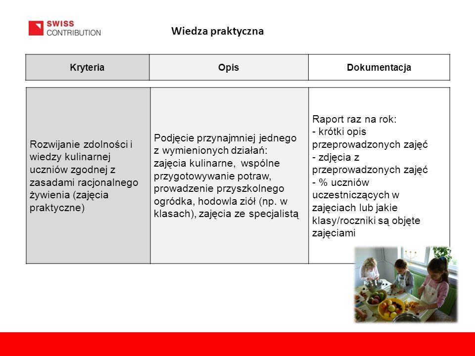 Rozwijanie zdolności i wiedzy kulinarnej uczniów zgodnej z zasadami racjonalnego żywienia (zajęcia praktyczne) Podjęcie przynajmniej jednego z wymieni