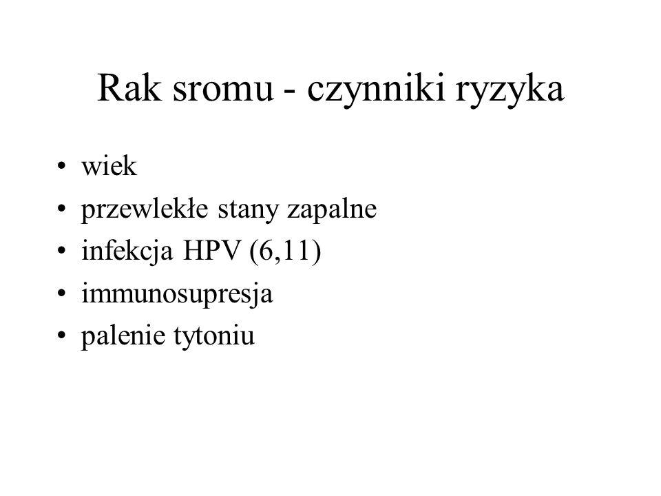 Rak sromu - czynniki ryzyka wiek przewlekłe stany zapalne infekcja HPV (6,11) immunosupresja palenie tytoniu