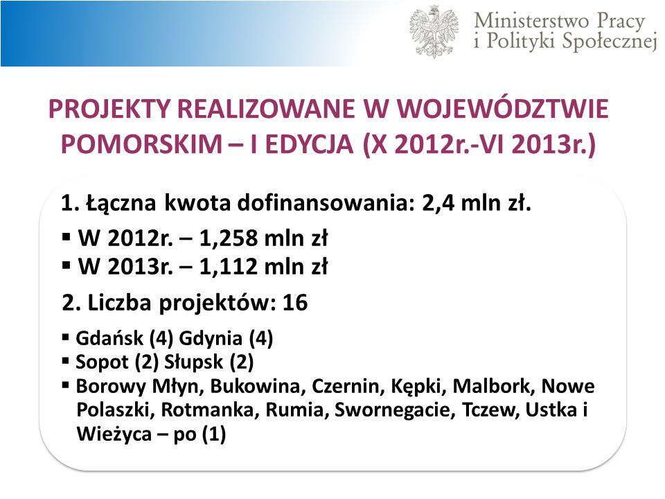 1.Łączna kwota dofinansowania: 2,4 mln zł. W 2012r.