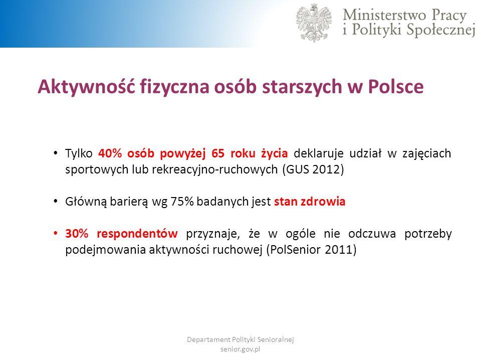 Aktywność fizyczna osób starszych w Polsce Tylko 40% osób powyżej 65 roku życia deklaruje udział w zajęciach sportowych lub rekreacyjno-ruchowych (GUS 2012) Główną barierą wg 75% badanych jest stan zdrowia 30% respondentów przyznaje, że w ogóle nie odczuwa potrzeby podejmowania aktywności ruchowej (PolSenior 2011) Departament Polityki Senioralnej senior.gov.pl