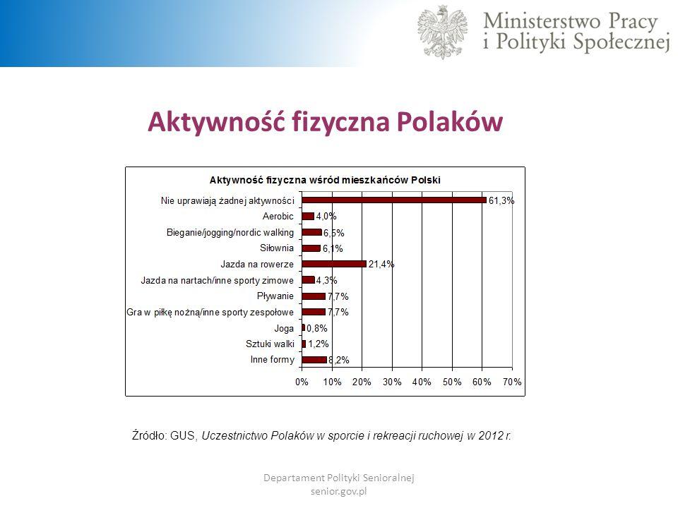 Aktywność fizyczna Polaków Departament Polityki Senioralnej senior.gov.pl Źródło: GUS, Uczestnictwo Polaków w sporcie i rekreacji ruchowej w 2012 r.