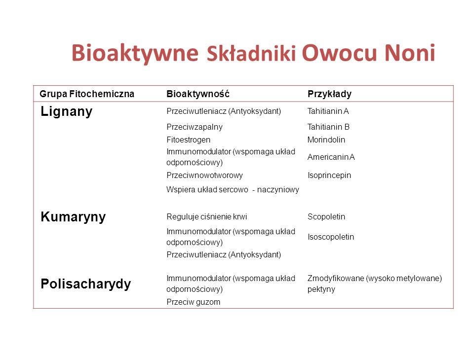 Grupa FitochemicznaBioaktywnośćPrzykłady Lignany Przeciwutleniacz (Antyoksydant)Tahitianin A PrzeciwzapalnyTahitianin B FitoestrogenMorindolin Immunom
