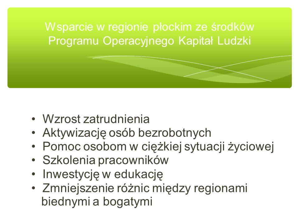 Wsparcie w regionie płockim ze środków Programu Operacyjnego Kapitał Ludzki Wzrost zatrudnienia Aktywizację osób bezrobotnych Pomoc osobom w ciężkiej sytuacji życiowej Szkolenia pracowników Inwestycję w edukację Zmniejszenie różnic między regionami biednymi a bogatymi