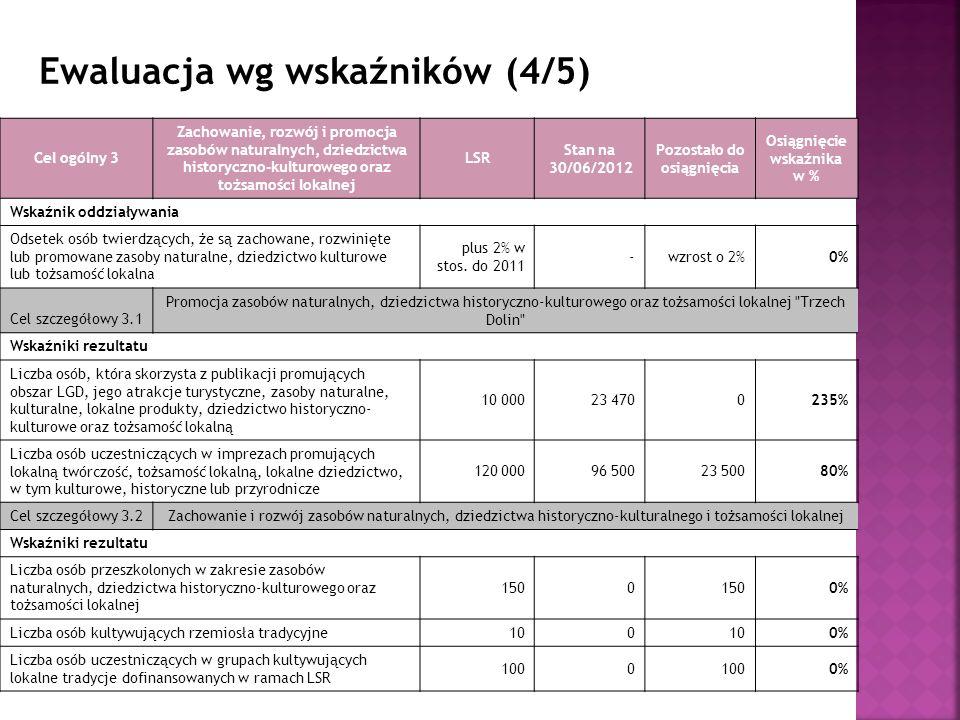 Ewaluacja wg wskaźników (4/5) Cel ogólny 3 Zachowanie, rozwój i promocja zasobów naturalnych, dziedzictwa historyczno-kulturowego oraz tożsamości lokalnej LSR Stan na 30/06/2012 Pozostało do osiągnięcia Osiągnięcie wskaźnika w % Wskaźnik oddziaływania Odsetek osób twierdzących, że są zachowane, rozwinięte lub promowane zasoby naturalne, dziedzictwo kulturowe lub tożsamość lokalna plus 2% w stos.