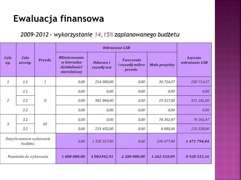 2009-2012 – wykorzystanie 14,15% zaplanowanego budżetu Cele og.