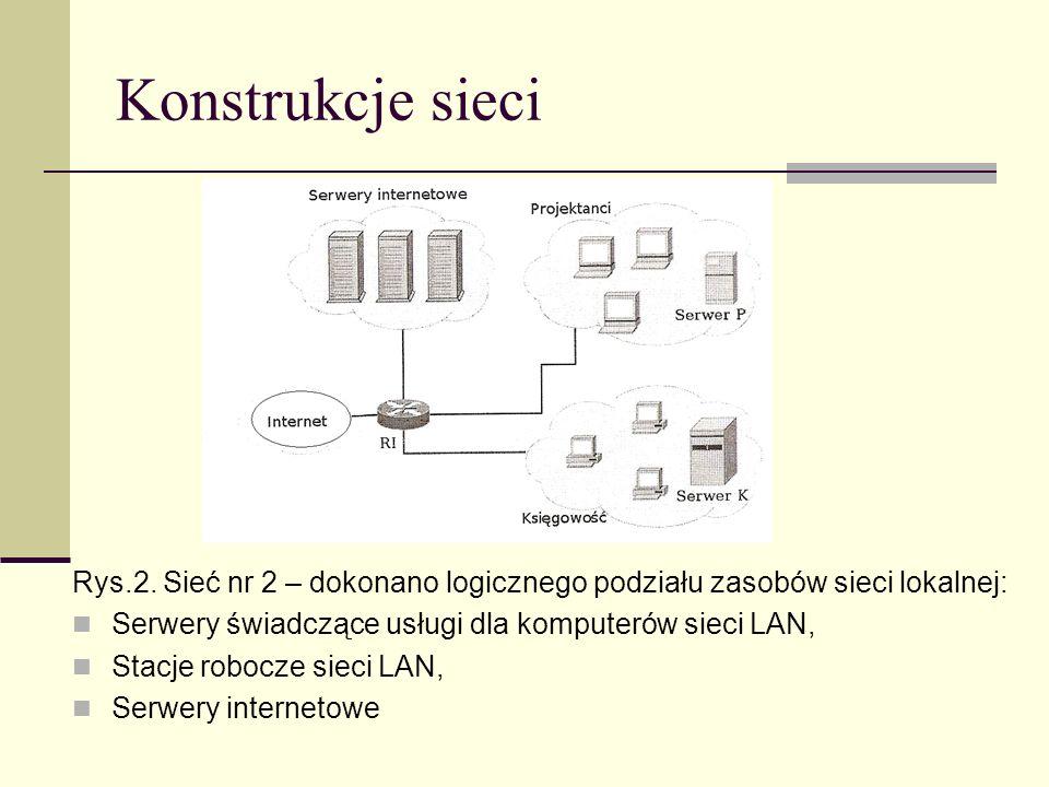 Konstrukcje sieci Rys.2. Sieć nr 2 – dokonano logicznego podziału zasobów sieci lokalnej: Serwery świadczące usługi dla komputerów sieci LAN, Stacje r