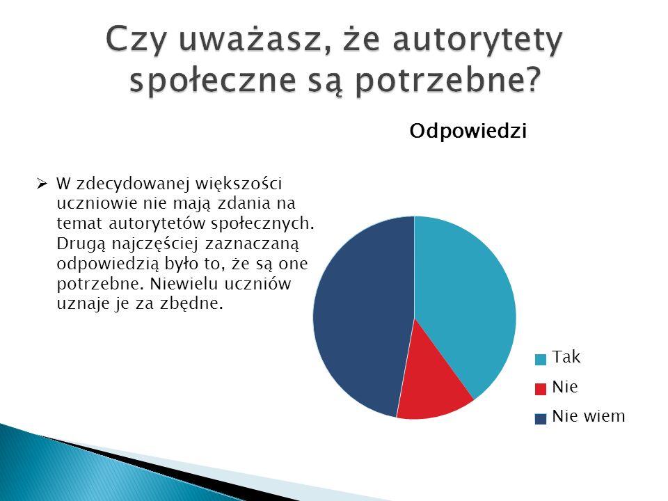 W zdecydowanej większości uczniowie nie mają zdania na temat autorytetów społecznych. Drugą najczęściej zaznaczaną odpowiedzią było to, że są one potr
