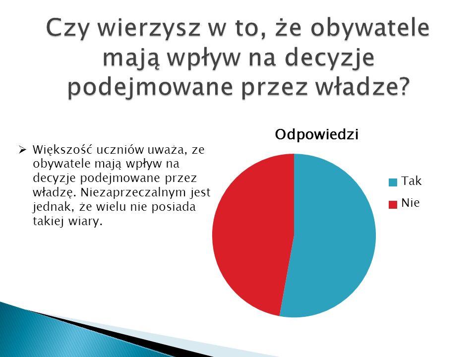 Większość uczniów uważa, ze obywatele mają wpływ na decyzje podejmowane przez władzę. Niezaprzeczalnym jest jednak, że wielu nie posiada takiej wiary.