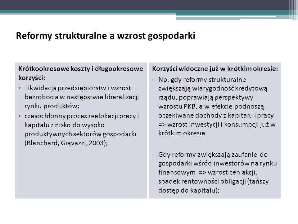 Reformy strukturalne a wzrost gospodarki Krótkookresowe koszty i długookresowe korzyści: likwidacja przedsiębiorstw i wzrost bezrobocia w następstwie liberalizacji rynku produktów; czasochłonny proces realokacji pracy i kapitału z nisko do wysoko produktywnych sektorów gospodarki (Blanchard, Giavazzi, 2003); Korzyści widoczne już w krótkim okresie: Np.