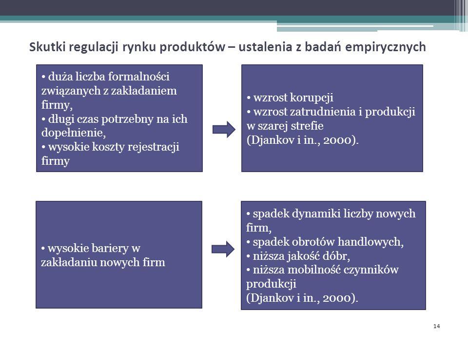 Skutki regulacji rynku produktów – ustalenia z badań empirycznych 14 duża liczba formalności związanych z zakładaniem firmy, długi czas potrzebny na ich dopełnienie, wysokie koszty rejestracji firmy wzrost korupcji wzrost zatrudnienia i produkcji w szarej strefie (Djankov i in., 2000).