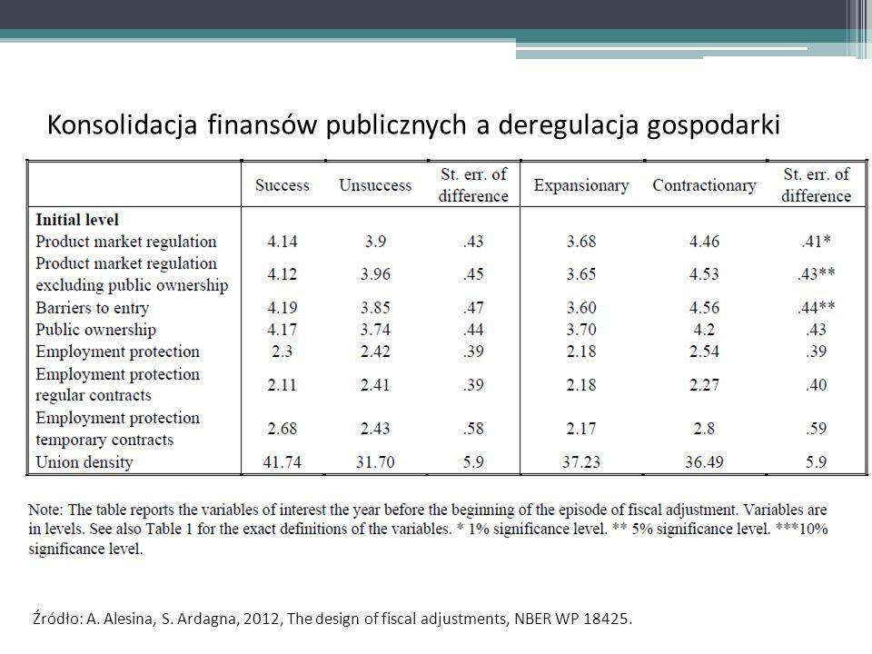 Źródło: A.Alesina, S. Ardagna, 2012, The design of fiscal adjustments, NBER WP 18425.