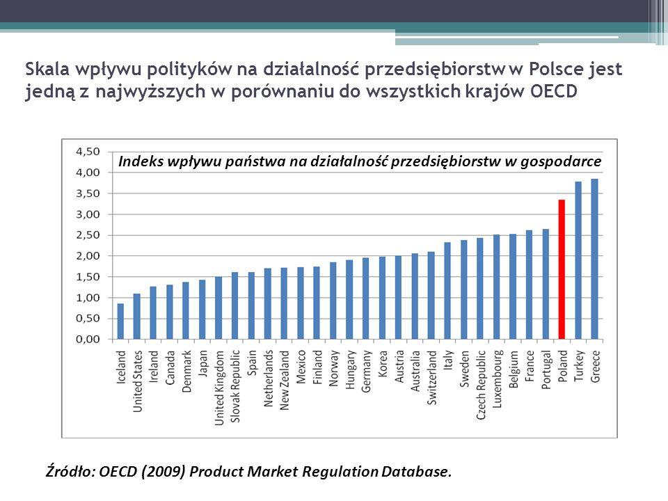 Skala wpływu polityków na działalność przedsiębiorstw w Polsce jest jedną z najwyższych w porównaniu do wszystkich krajów OECD Indeks wpływu państwa na działalność przedsiębiorstw w gospodarce Źródło: OECD (2009) Product Market Regulation Database.