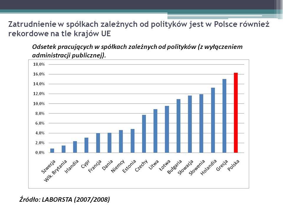 Zatrudnienie w spółkach zależnych od polityków jest w Polsce również rekordowe na tle krajów UE Odsetek pracujących w spółkach zależnych od polityków (z wyłączeniem administracji publicznej).