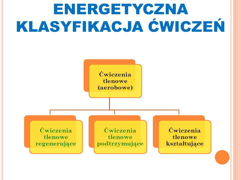 ENERGETYCZNA KLASYFIKACJA ĆWICZEŃ Ćwiczenia tlenowe (aerobowe) Ćwiczenia tlenowe regenerujące Ćwiczenia tlenowe podtrzymujące Ćwiczenia tlenowe kształtujące