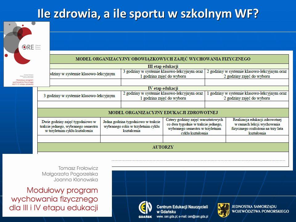 Ile zdrowia, a ile sportu w szkolnym WF?
