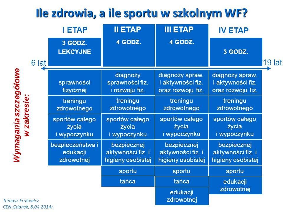 3 GODZ.4 GODZ. 6 lat 19 lat 3 GODZ. LEKCYJNE I ETAP Tomasz Frołowicz CEN Gdańsk, 8.04.2014r.