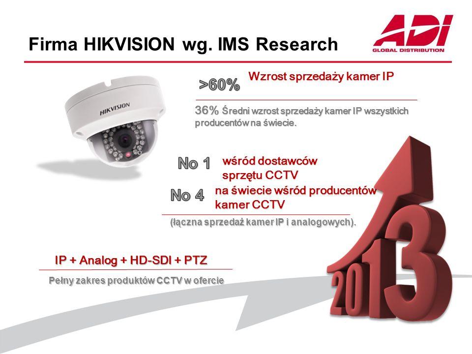 Firma HIKVISION wg. IMS Research Wzrost sprzedaży kamer IP 36% Średni wzrost sprzedaży kamer IP wszystkich producentów na świecie. na świecie wśród pr