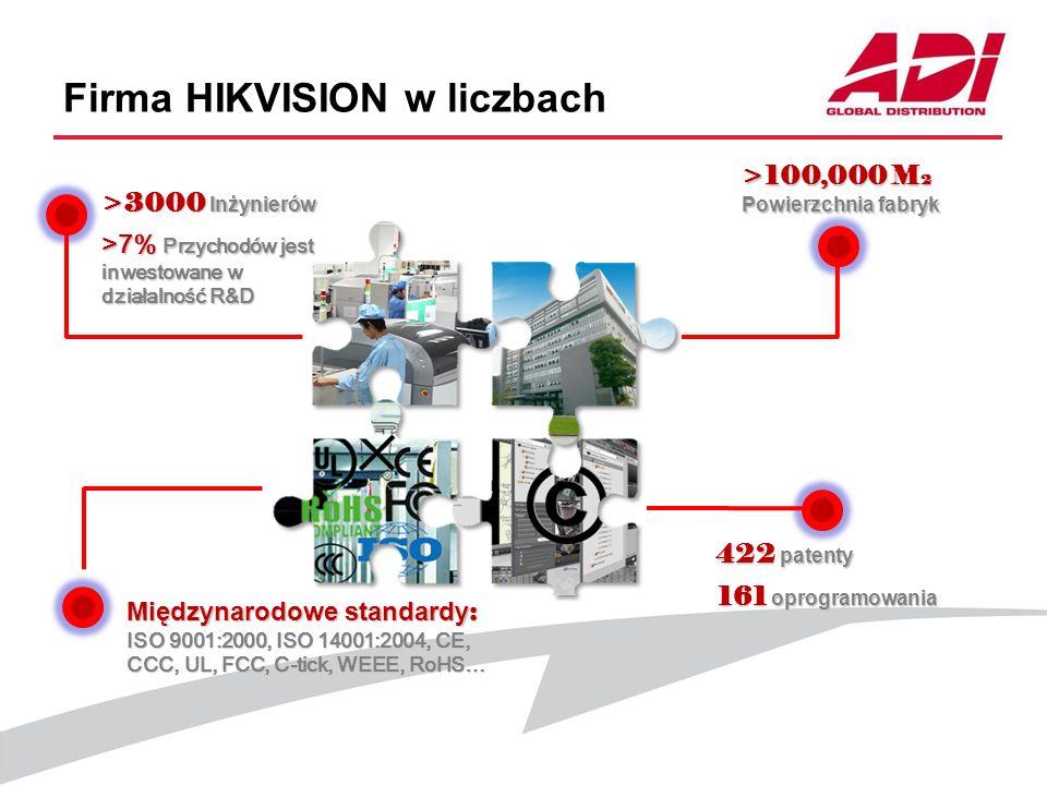 Firma HIKVISION w liczbach >3000 Inżynierów >100,000 M 2 Powierzchnia fabryk 422 patenty >7% Przychodów jest inwestowane w działalność R&D Międzynarod