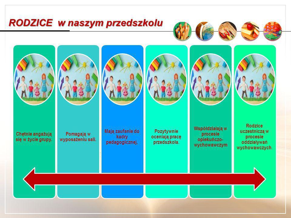 Dzieci w naszym przedszkolu: Czują się bezpieczne Chętnie zostają w przedszkolu Uczą się bawiąc Rozwijają swoje zdolności Mają wsparcie nauczycieli Ch