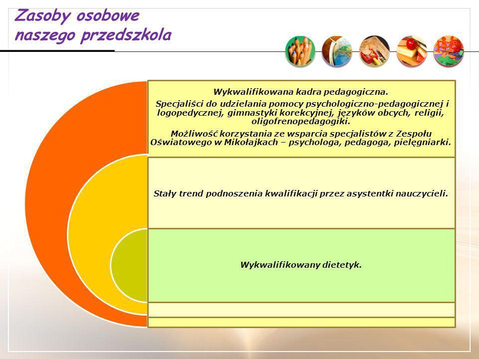 Zadania służące realizacji koncepcji naszego przedszkola: 2013 rok: Wdrażane są procedury pomocy psychologiczno – pedagogicznej.