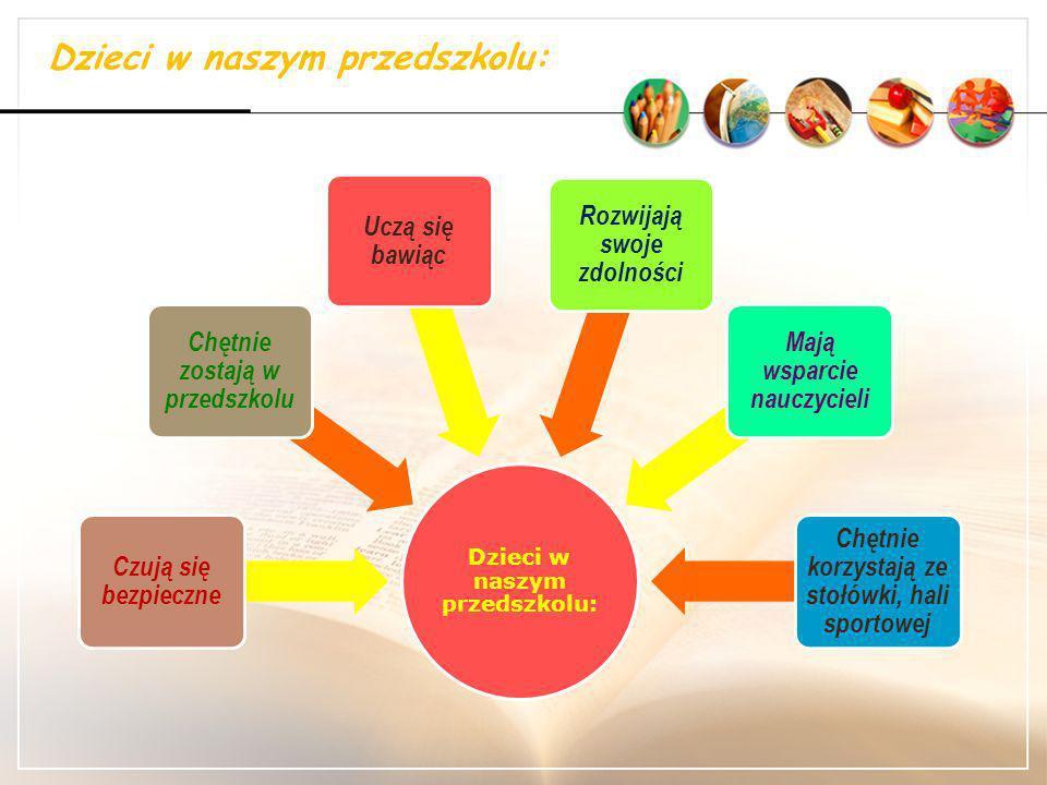 Zadania służące realizacji koncepcji naszego przedszkola: 2015 rok: Rada Rodziców inicjuje działania na rzecz przedszkola.