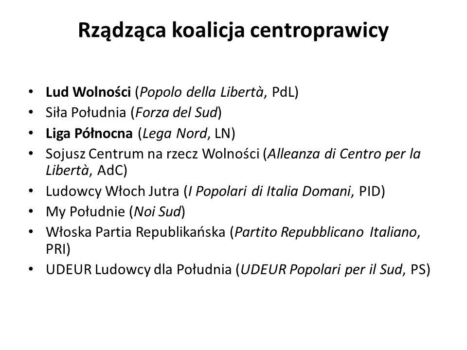 Rządząca koalicja centroprawicy Lud Wolności (Popolo della Libertà, PdL) Siła Południa (Forza del Sud) Liga Północna (Lega Nord, LN) Sojusz Centrum na