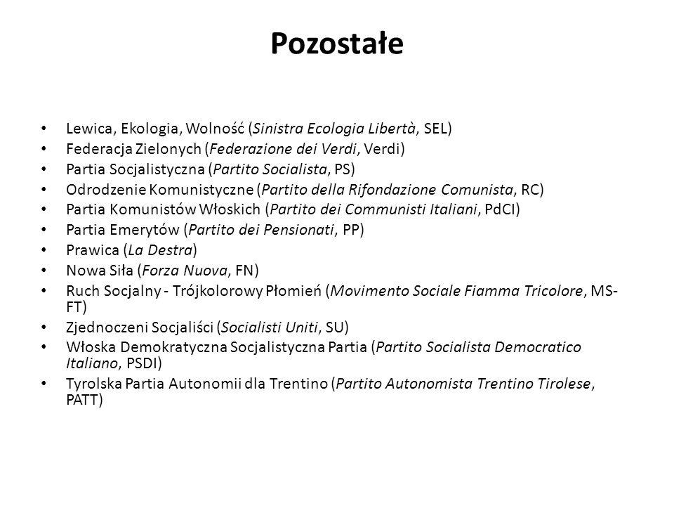 Pozostałe Lewica, Ekologia, Wolność (Sinistra Ecologia Libertà, SEL) Federacja Zielonych (Federazione dei Verdi, Verdi) Partia Socjalistyczna (Partito