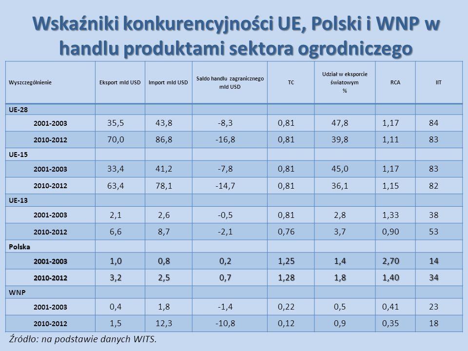 Wskaźniki konkurencyjności UE, Polski i WNP w handlu produktami sektora ogrodniczego WyszczególnienieEksport mld USDImport mld USD Saldo handlu zagran