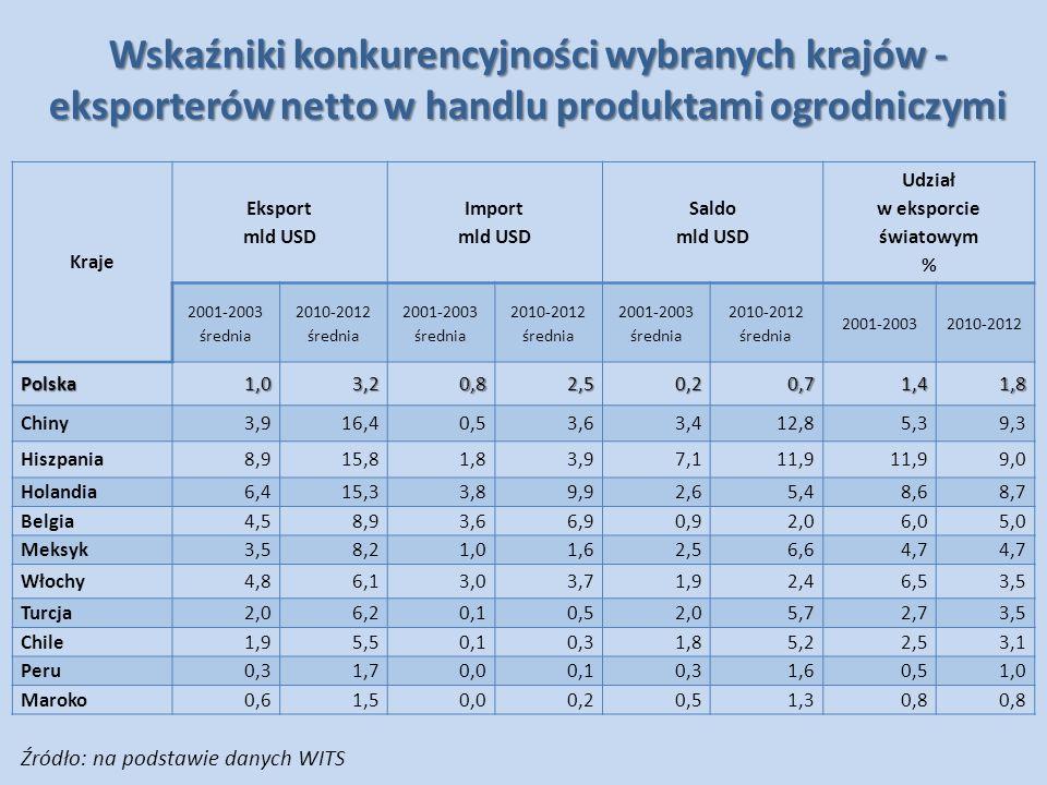 Wskaźniki konkurencyjności wybranych krajów - eksporterów netto w handlu produktami ogrodniczymi Kraje Eksport mld USD Import mld USD Saldo mld USD Ud