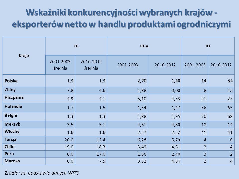 Wskaźniki konkurencyjności wybranych krajów - eksporterów netto w handlu produktami ogrodniczymi Kraje TCRCAIIT 2001-2003 średnia 2010-2012 średnia 20
