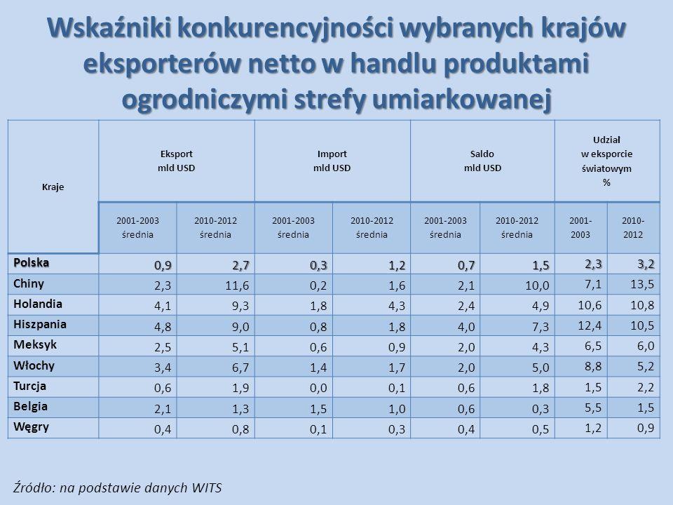 Wskaźniki konkurencyjności wybranych krajów eksporterów netto w handlu produktami ogrodniczymi strefy umiarkowanej Kraje Eksport mld USD Import mld US