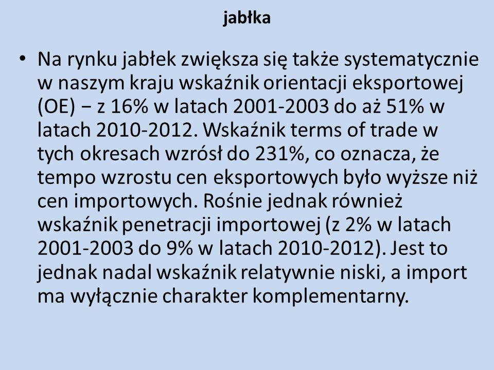 jabłka Na rynku jabłek zwiększa się także systematycznie w naszym kraju wskaźnik orientacji eksportowej (OE) z 16% w latach 2001-2003 do aż 51% w lata