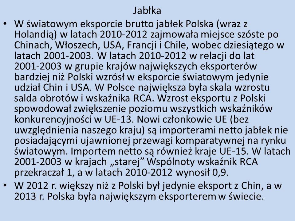Jabłka W światowym eksporcie brutto jabłek Polska (wraz z Holandią) w latach 2010-2012 zajmowała miejsce szóste po Chinach, Włoszech, USA, Francji i C