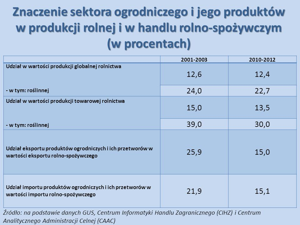 Wskaźniki konkurencyjności wybranych krajów eksporterów netto w handlu produktami ogrodniczymi strefy umiarkowanej Kraje Eksport mld USD Import mld USD Saldo mld USD Udział w eksporcie światowym % 2001-2003 średnia 2010-2012 średnia 2001-2003 średnia 2010-2012 średnia 2001-2003 średnia 2010-2012 średnia 2001- 2003 2010- 2012 Polska 0,92,70,31,20,71,5 2,33,2 Chiny 2,311,60,21,62,110,0 7,113,5 Holandia 4,19,31,84,32,44,9 10,610,8 Hiszpania 4,89,00,81,84,07,3 12,410,5 Meksyk 2,55,10,60,92,04,3 6,56,0 Włochy 3,46,71,41,72,05,0 8,85,2 Turcja 0,61,90,00,10,61,8 1,52,2 Belgia 2,11,31,51,00,60,3 5,51,5 Węgry 0,40,80,10,30,40,5 1,20,9 Źródło: na podstawie danych WITS