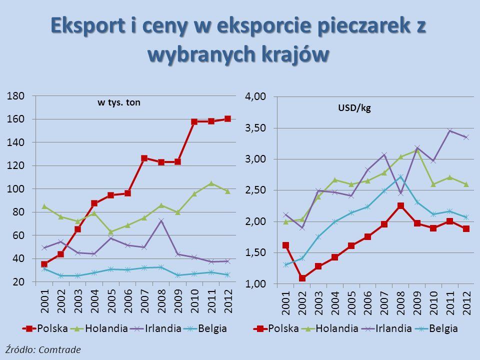 Eksport i ceny w eksporcie pieczarek z wybranych krajów Źródło: Comtrade