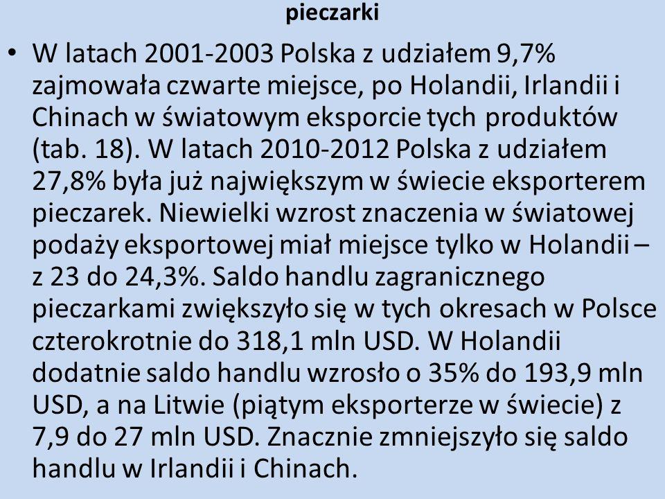 pieczarki W latach 2001-2003 Polska z udziałem 9,7% zajmowała czwarte miejsce, po Holandii, Irlandii i Chinach w światowym eksporcie tych produktów (t