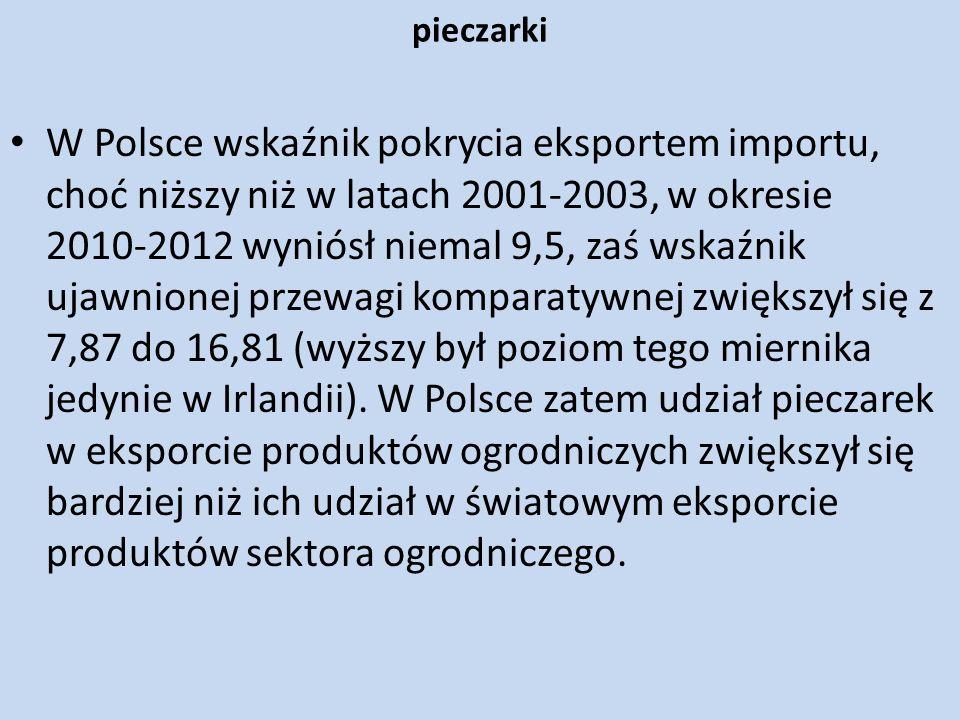 pieczarki W Polsce wskaźnik pokrycia eksportem importu, choć niższy niż w latach 2001-2003, w okresie 2010-2012 wyniósł niemal 9,5, zaś wskaźnik ujawn