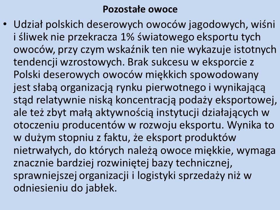 Pozostałe owoce Udział polskich deserowych owoców jagodowych, wiśni i śliwek nie przekracza 1% światowego eksportu tych owoców, przy czym wskaźnik ten