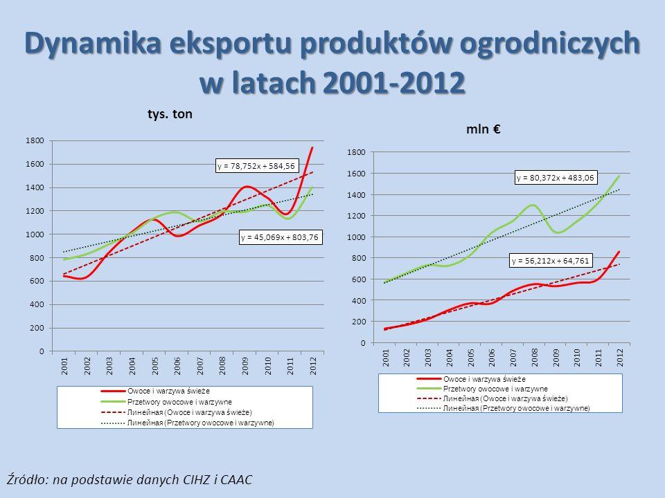 Struktura wolumenu produkcji i eksportu świeżych owoców Źródło: na podstawie danych GUS, CIHZ i CAAC