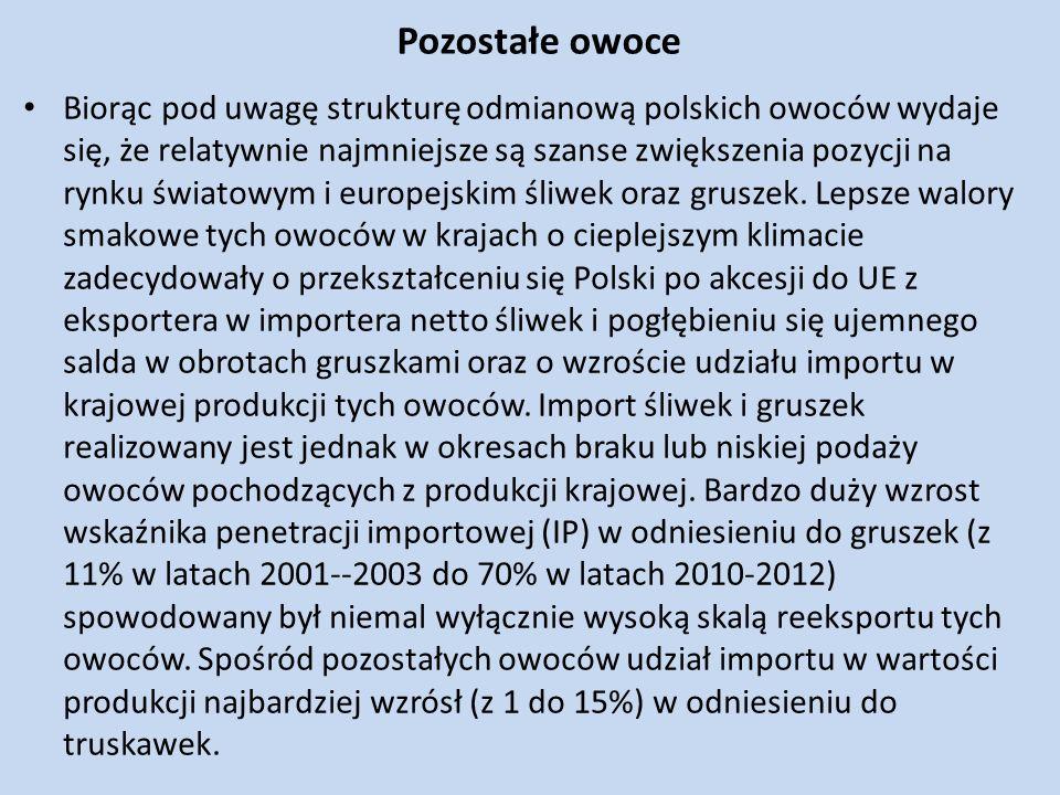 Pozostałe owoce Biorąc pod uwagę strukturę odmianową polskich owoców wydaje się, że relatywnie najmniejsze są szanse zwiększenia pozycji na rynku świa