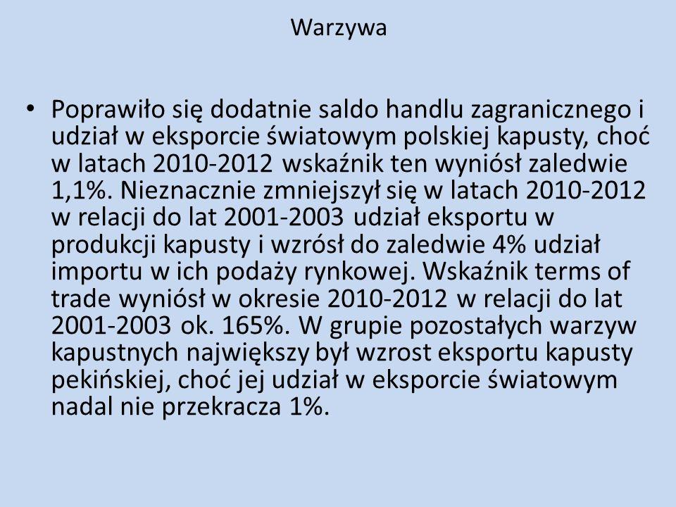 Warzywa Poprawiło się dodatnie saldo handlu zagranicznego i udział w eksporcie światowym polskiej kapusty, choć w latach 2010-2012 wskaźnik ten wyniós